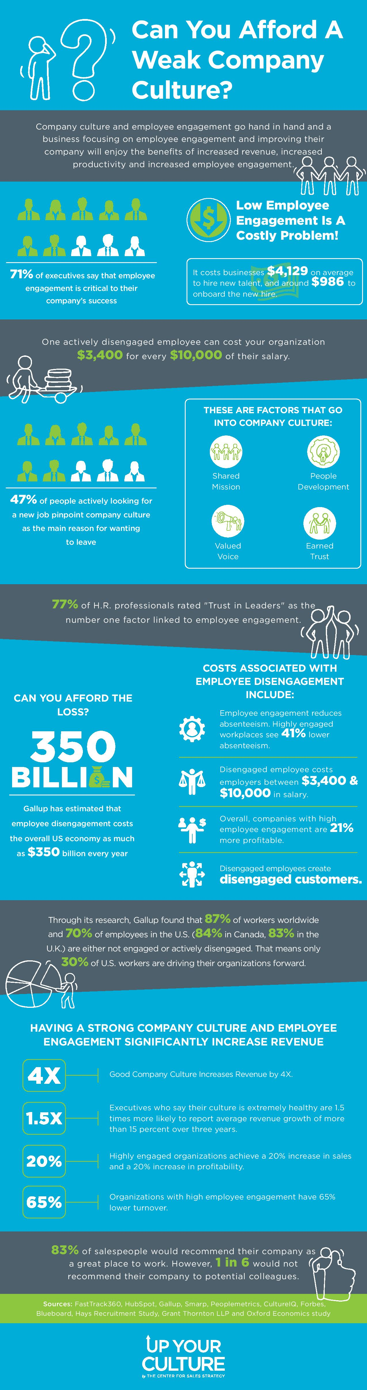 FINAL Can You Afford A Weak Company Culture-Infographic-page-001